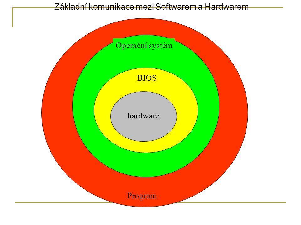 Program Operační systém BIOS hardware Základní komunikace mezi Softwarem a Hardwarem