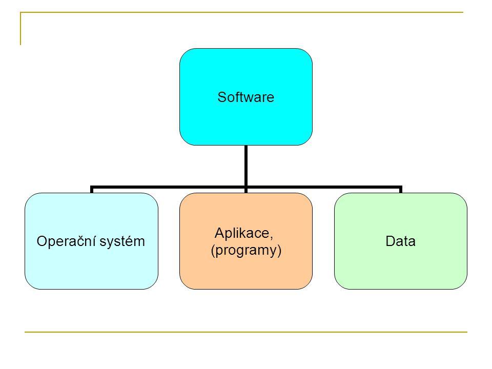 Software Operační systém Aplikace, (programy) Data