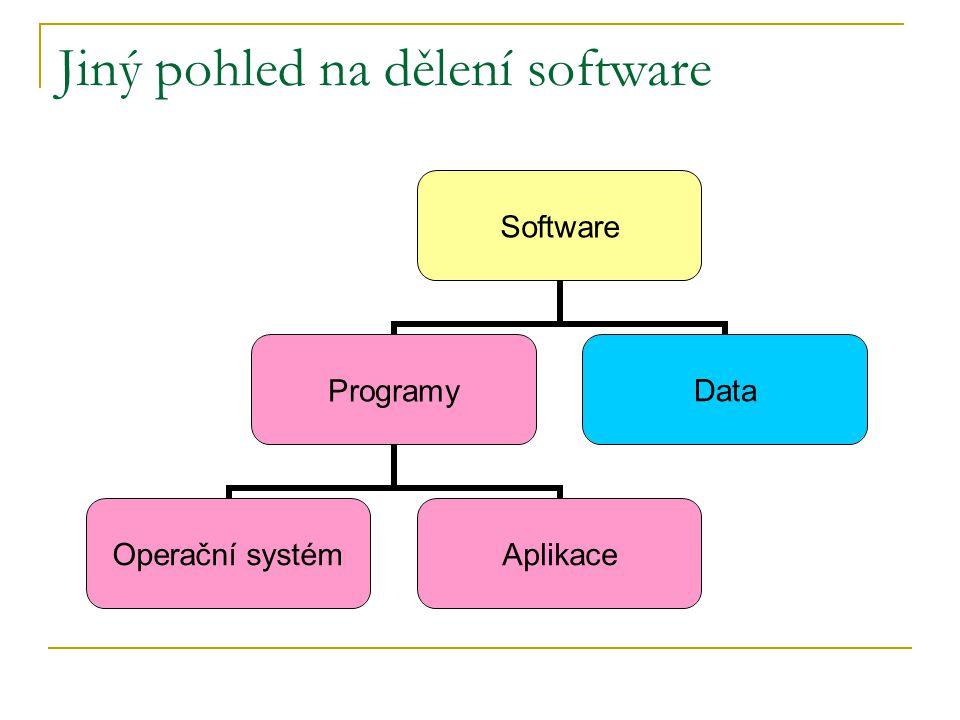 Jiný pohled na dělení software Software Programy Operační systém Aplikace Data
