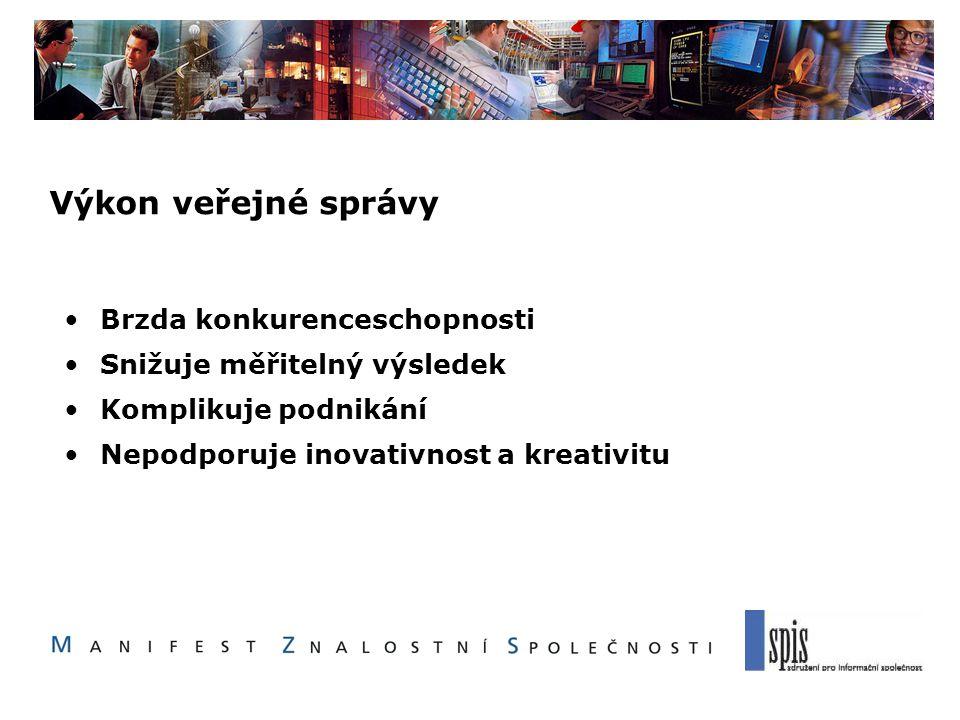 Výkon veřejné správy Brzda konkurenceschopnosti Snižuje měřitelný výsledek Komplikuje podnikání Nepodporuje inovativnost a kreativitu