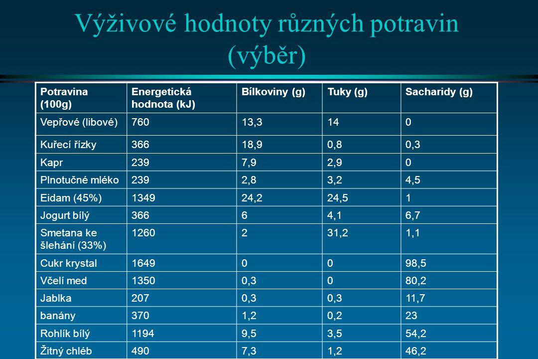 Vegetariánství l Problém s uhrazením denní dávky bílkovin (viz Limitní AK): lze kombinovat různé plodiny pro zajištění optimálních poměrů AK: n Obiloviny + ořechy/semínka n Luštěniny + ořechy/semínka n Obiloviny + mléčné výrobky n Luštěniny + mléčné výrobky n Obiloviny + luštěniny (rýže + kukuřice)...