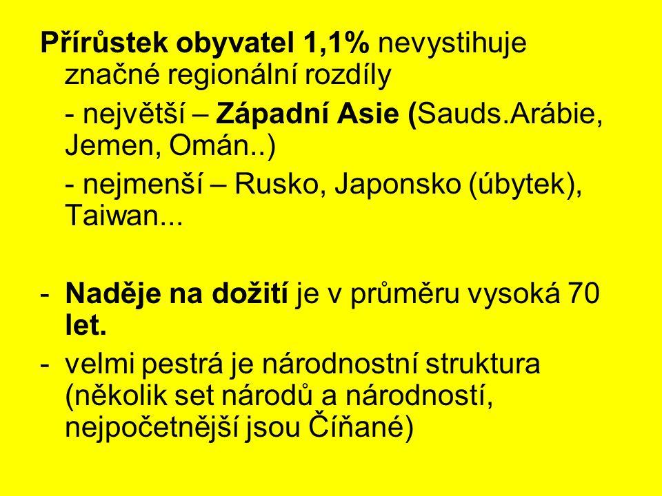 Přírůstek obyvatel 1,1% nevystihuje značné regionální rozdíly - největší – Západní Asie (Sauds.Arábie, Jemen, Omán..) - nejmenší – Rusko, Japonsko (úb
