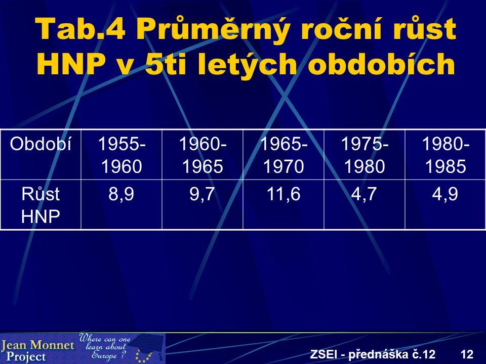 ZSEI - přednáška č.1212 Tab.4 Průměrný roční růst HNP v 5ti letých obdobích Období1955- 1960 1960- 1965 1965- 1970 1975- 1980 1980- 1985 Růst HNP 8,99,711,64,74,9