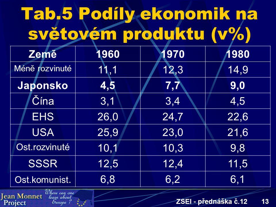 ZSEI - přednáška č.1213 Tab.5 Podíly ekonomik na světovém produktu (v%) Země196019701980 Méně rozvinuté 11,112,314,9 Japonsko4,57,79,0 Čína3,13,44,5 EHS26,024,722,6 USA25,923,021,6 Ost.rozvinuté 10,110,39,8 SSSR12,512,411,5 Ost.komunist.6,86,26,1