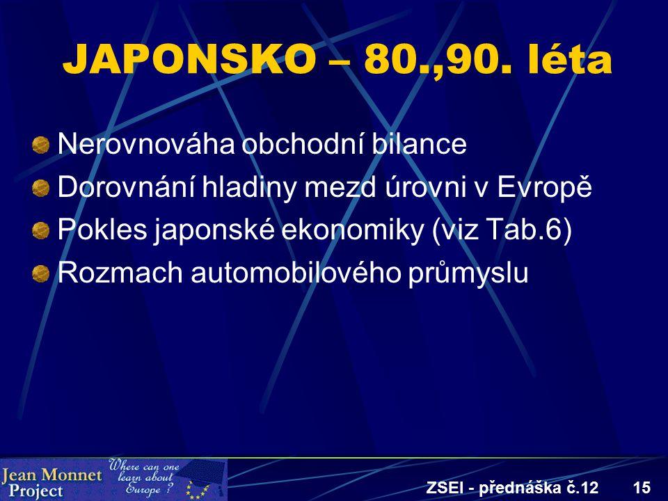 ZSEI - přednáška č.1215 JAPONSKO – 80.,90. léta Nerovnováha obchodní bilance Dorovnání hladiny mezd úrovni v Evropě Pokles japonské ekonomiky (viz Tab