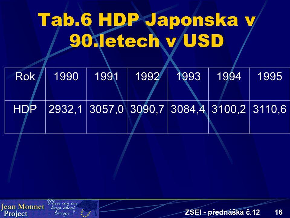 ZSEI - přednáška č.1216 Tab.6 HDP Japonska v 90.letech v USD Rok199019911992199319941995 HDP2932,13057,03090,73084,43100,23110,6