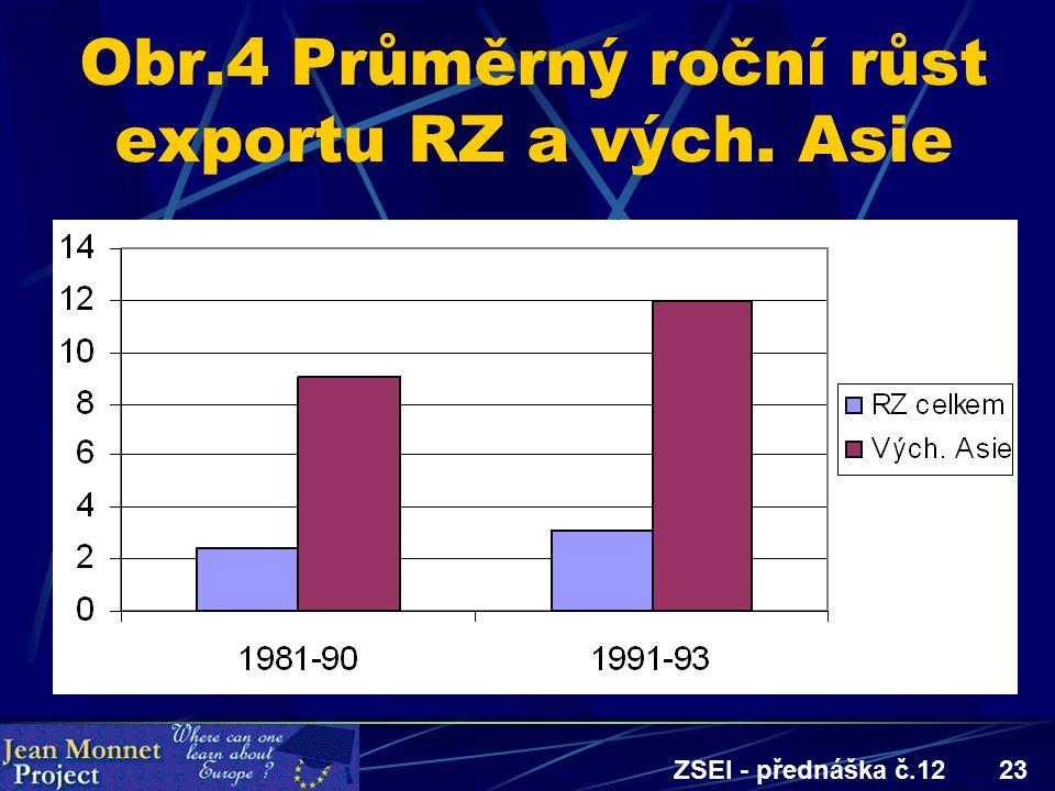 ZSEI - přednáška č.1223 Obr.4 Průměrný roční růst exportu RZ a vých. Asie