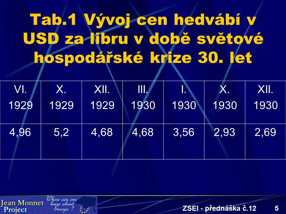 ZSEI - přednáška č.125 Tab.1 Vývoj cen hedvábí v USD za libru v době světové hospodářské krize 30. let VI. 1929 X. 1929 XII. 1929 III. 1930 I. 1930 X.