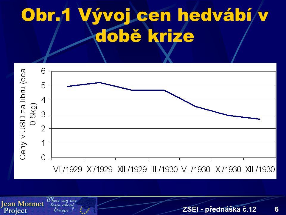ZSEI - přednáška č.126 Obr.1 Vývoj cen hedvábí v době krize