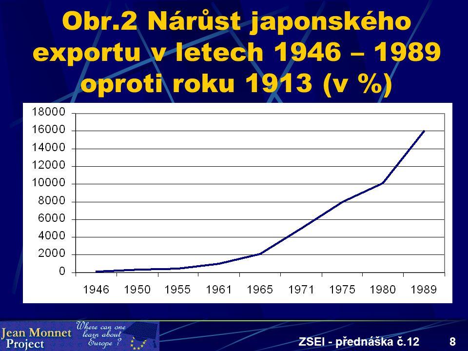 ZSEI - přednáška č.128 Obr.2 Nárůst japonského exportu v letech 1946 – 1989 oproti roku 1913 (v %)