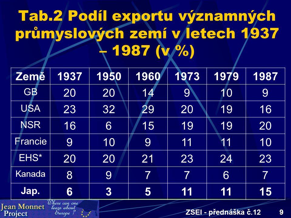ZSEI - přednáška č.129 Tab.2 Podíl exportu významných průmyslových zemí v letech 1937 – 1987 (v %) Země193719501960197319791987 GB 20 149109 USA 23322