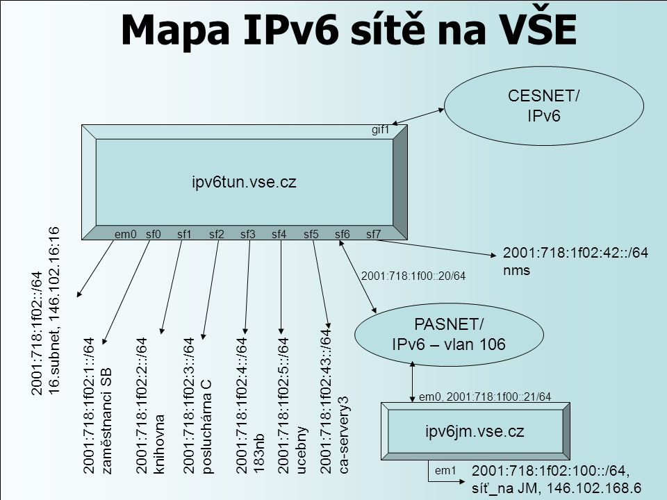 Mapa IPv6 sítě na VŠE ipv6tun.vse.cz ipv6jm.vse.cz CESNET/ IPv6 PASNET/ IPv6 – vlan 106 gif1 em0sf1sf2sf3sf4sf5sf6sf7sf0 2001:718:1f02::/64 16.subnet,