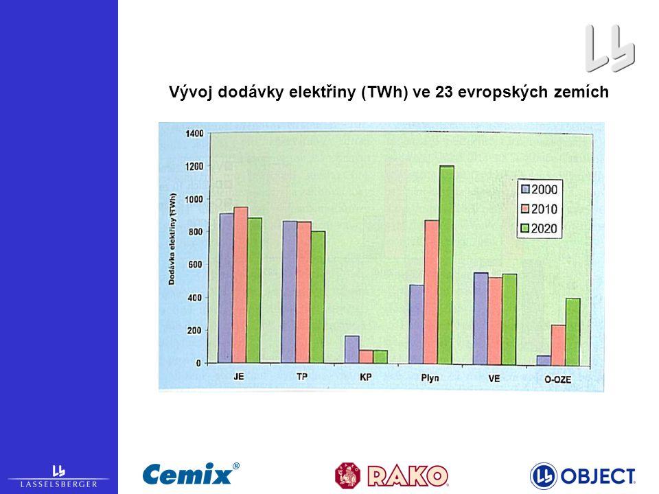 Vývoj dodávky elektřiny (TWh) ve 23 evropských zemích
