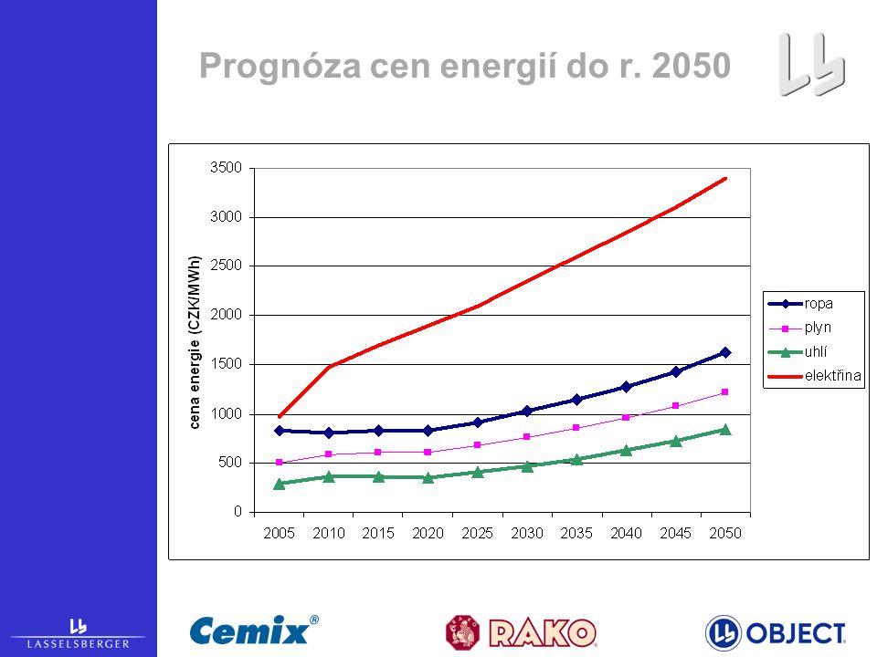Prognóza cen energií do r. 2050