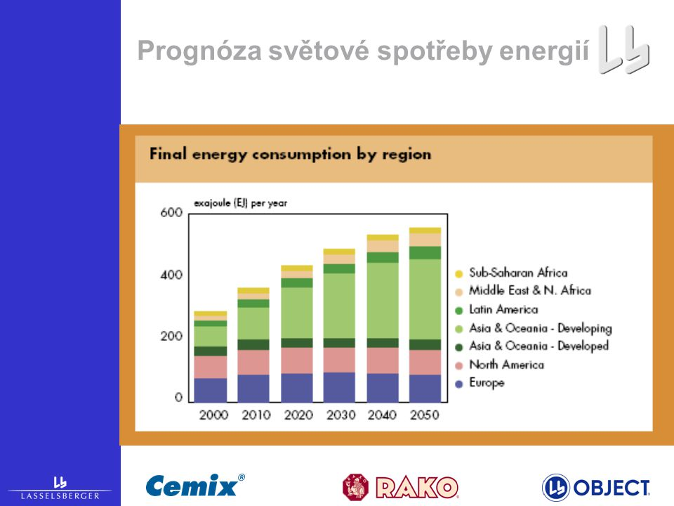 Prognóza světové spotřeby energií