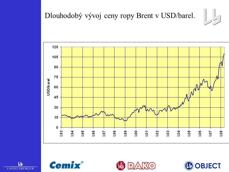 Dlouhodobý vývoj ceny ropy Brent v USD/barel.