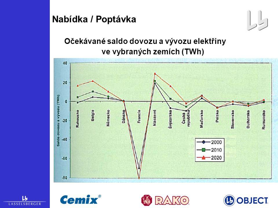 Nabídka / Poptávka Očekávané saldo dovozu a vývozu elektřiny ve vybraných zemích (TWh)