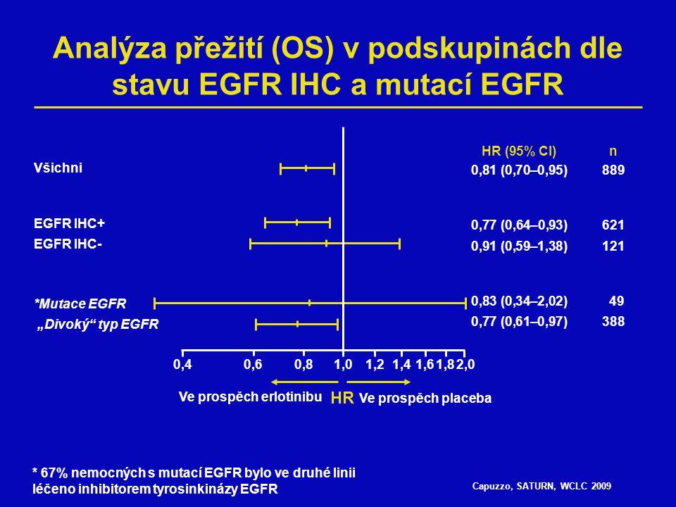 """Capuzzo, SATURN, WCLC 2009 Analýza přežití (OS) v podskupinách dle stavu EGFR IHC a mutací EGFR Všichni EGFR IHC+ EGFR IHC- *Mutace EGFR """"Divoký"""" typ"""