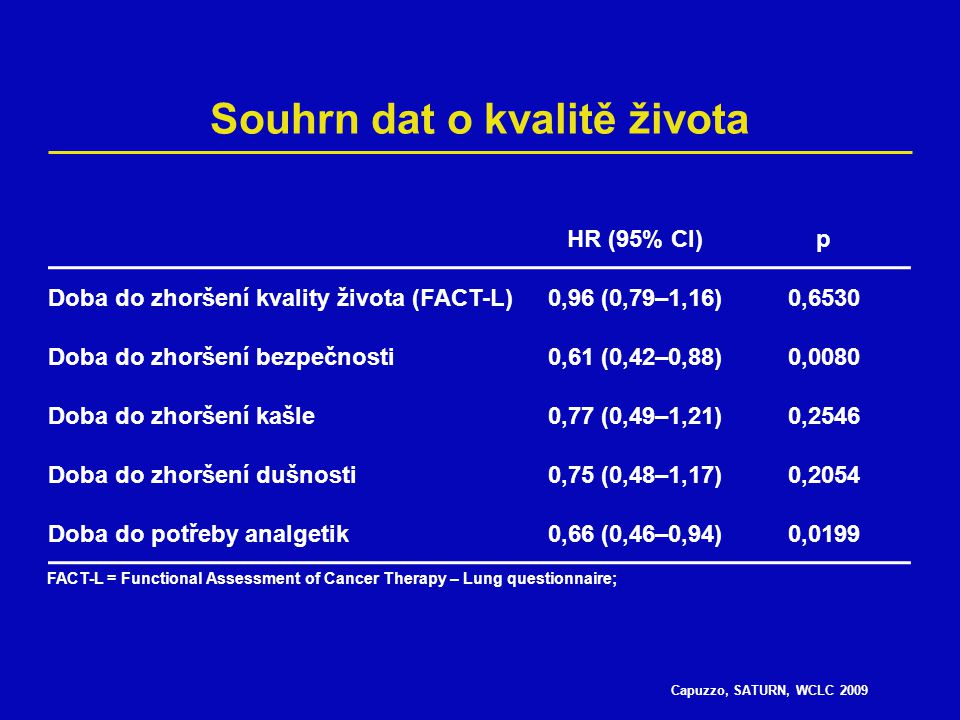 Capuzzo, SATURN, WCLC 2009 Souhrn dat o kvalitě života HR (95% CI)p Doba do zhoršení kvality života (FACT-L)0,96 (0,79–1,16)0,6530 Doba do zhoršení bezpečnosti0,61 (0,42–0,88)0,0080 Doba do zhoršení kašle0,77 (0,49–1,21)0,2546 Doba do zhoršení dušnosti0,75 (0,48–1,17)0,2054 Doba do potřeby analgetik0,66 (0,46–0,94)0,0199 FACT-L = Functional Assessment of Cancer Therapy – Lung questionnaire;