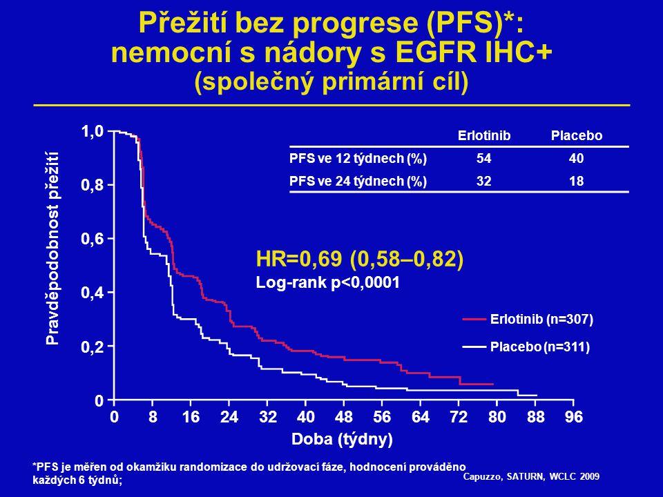 Capuzzo, SATURN, WCLC 2009 Přežití bez progrese (PFS)*: nemocní s nádory s EGFR IHC+ (společný primární cíl) 1,0 0,8 0,6 0,4 0,2 0 0816243240485664728