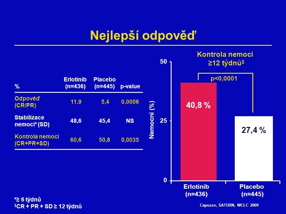 Capuzzo, SATURN, WCLC 2009 1,00,4 Přežití bez progrese (PFS) v podskupinách Všichni Muži Ženy Rasa kavkazská Rasa asijská Adenokarcinom Dlaždicový karcinom Nekuřáci Ex-kuřáci Kuřáci HR (95% CI)n 0,71 (0,62–0,82)884 0,78 (0,66–0,92)654 0,56 (0,42–0,76)230 0,75 (0,64–0,88)744 0,58 (0,38–0,87)128 0,60 (0,48–0,75)401 0,76 (0,60–0,95)359 0,56 (0,38–0,81)152 0,66 (0,50–0,88)242 0,80 (0,67–0,97)490 0,60,81,2 Ve prospěch erlotinibuVe prospěch placeba HR