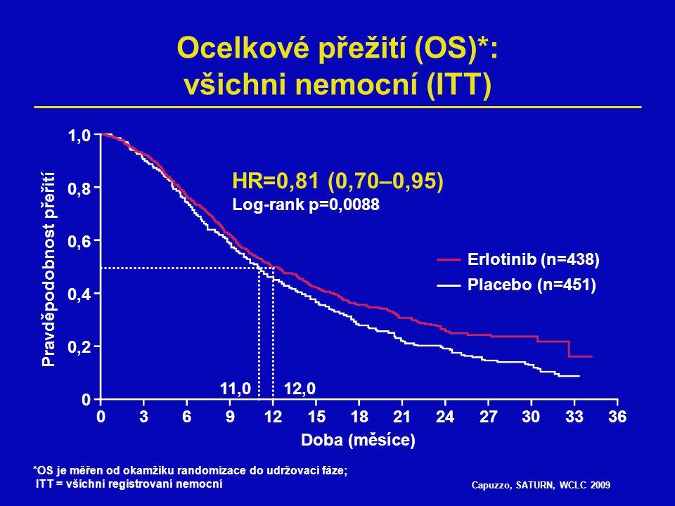 """Capuzzo, SATURN, WCLC 2009 Analýza přežití (OS) v podskupinách dle stavu EGFR IHC a mutací EGFR Všichni EGFR IHC+ EGFR IHC- *Mutace EGFR """"Divoký typ EGFR 0,4 0,6 0,81,01,2 Ve prospěch erlotinibu Ve prospěch placeba HR 1,61,41,82,0 HR (95% CI)n 0,81 (0,70–0,95)889 0,77 (0,64–0,93)621 0,91 (0,59–1,38)121 0,83 (0,34–2,02) 49 0,77 (0,61–0,97)388 * 67% nemocných s mutací EGFR bylo ve druhé linii léčeno inhibitorem tyrosinkinázy EGFR"""