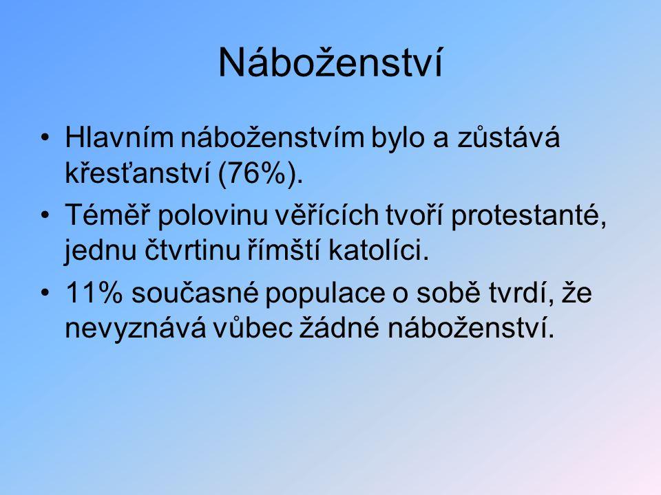 Náboženství Hlavním náboženstvím bylo a zůstává křesťanství (76%). Téměř polovinu věřících tvoří protestanté, jednu čtvrtinu římští katolíci. 11% souč