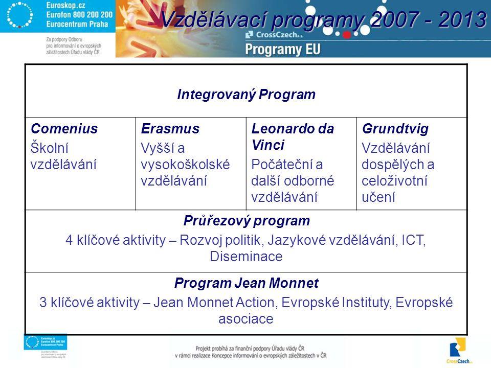Vzdělávací programy 2007 - 2013 Integrovaný Program Comenius Školní vzdělávání Erasmus Vyšší a vysokoškolské vzdělávání Leonardo da Vinci Počáteční a další odborné vzdělávání Grundtvig Vzdělávání dospělých a celoživotní učení Průřezový program 4 klíčové aktivity – Rozvoj politik, Jazykové vzdělávání, ICT, Diseminace Program Jean Monnet 3 klíčové aktivity – Jean Monnet Action, Evropské Instituty, Evropské asociace
