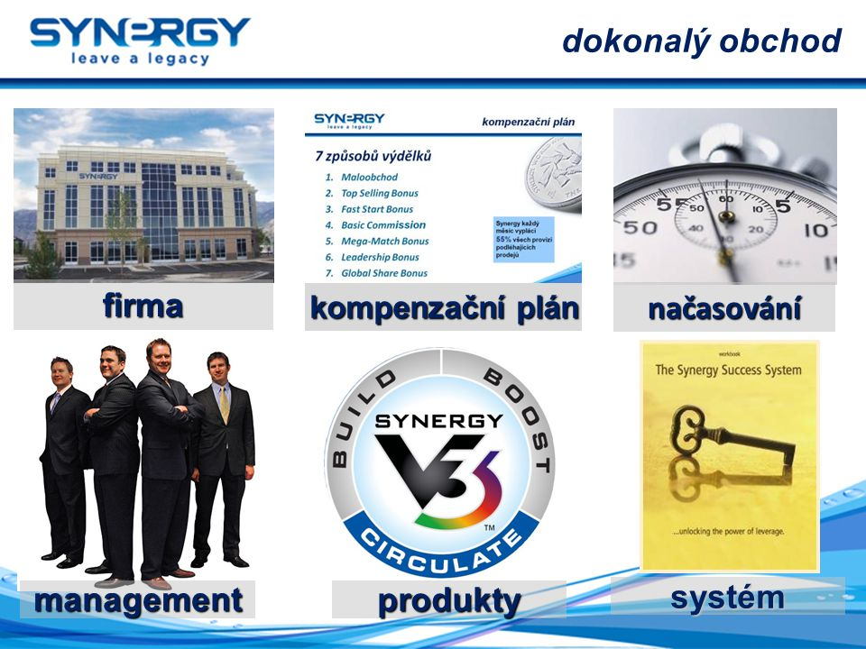 firma načasování dokonalý obchod systém management kompenzační plán produkty
