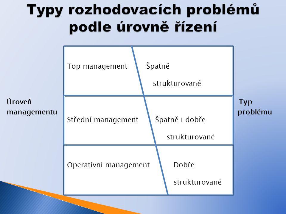 Úroveň Typ managementu problému Top management Špatně strukturované Střední management Špatně i dobře strukturované Operativní management Dobře strukturované