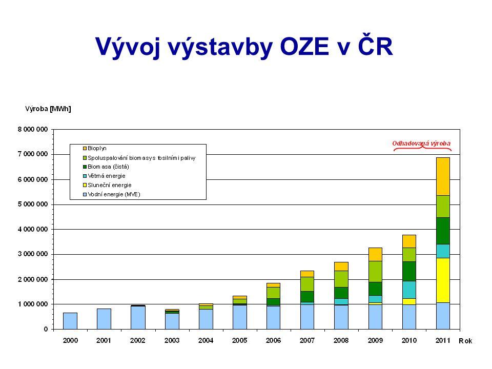 Vývoj výstavby OZE v ČR