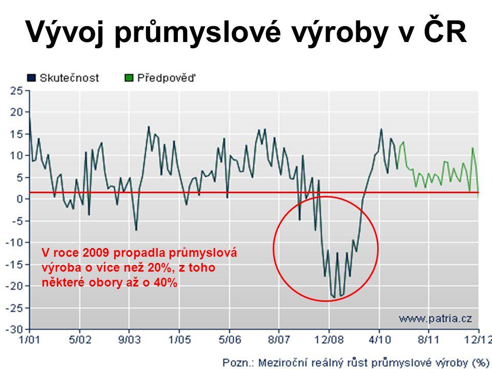 Vývoj průmyslové výroby v ČR V roce 2009 propadla průmyslová výroba o více než 20%, z toho některé obory až o 40%