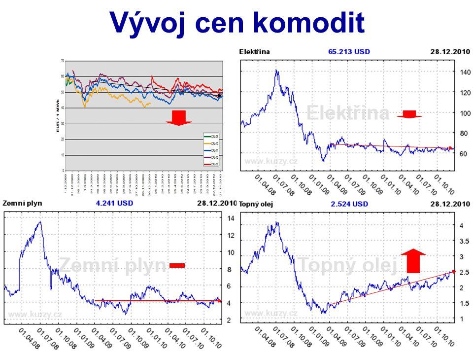 Vývoj cen komodit