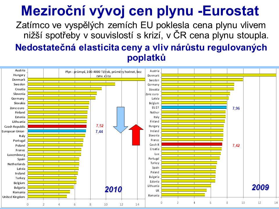 Meziroční vývoj cen elektřiny -Eurostat Zatímco ve vyspělých zemích EU poklesla cena elektřiny vlivem nižší spotřeby v souvislostí s krizí, v ČR cena elektřiny stoupla.