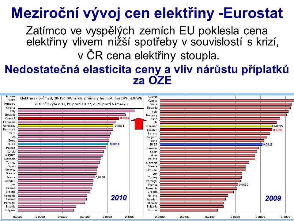 Vývoj cen elektřiny vvn - průmysl Podporou OZE vzrostly meziročně celkové ceny v průmyslu o 6,7%