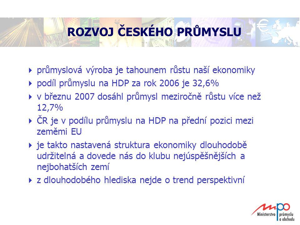 ROZVOJ ČESKÉHO PRŮMYSLU  průmyslová výroba je tahounem růstu naší ekonomiky  podíl průmyslu na HDP za rok 2006 je 32,6%  v březnu 2007 dosáhl průmy