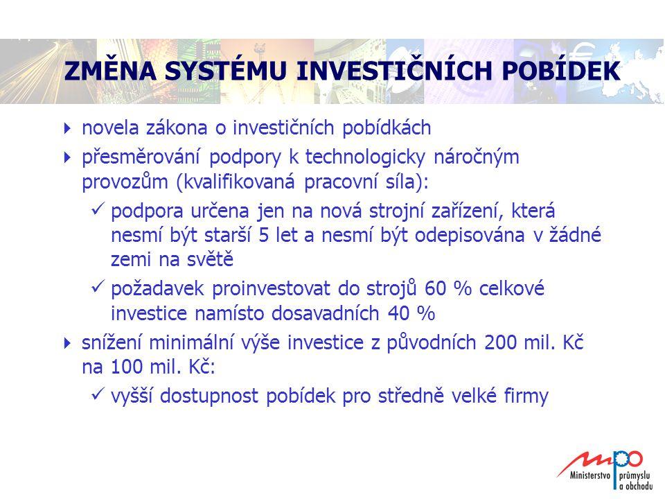 ZMĚNA SYSTÉMU INVESTIČNÍCH POBÍDEK  novela zákona o investičních pobídkách  přesměrování podpory k technologicky náročným provozům (kvalifikovaná pr