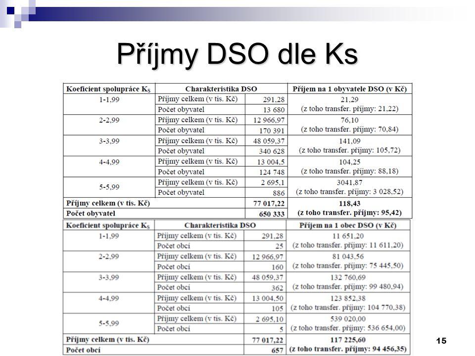 15 Příjmy DSO dle Ks