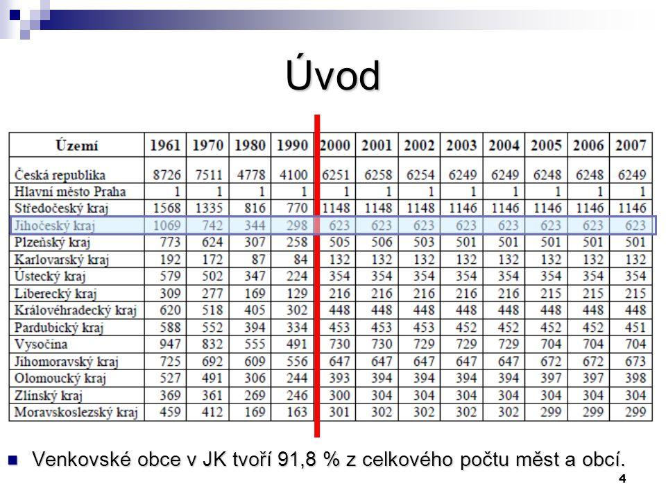 4 Úvod Venkovské obce v JK tvoří 91,8 % z celkového počtu měst a obcí.