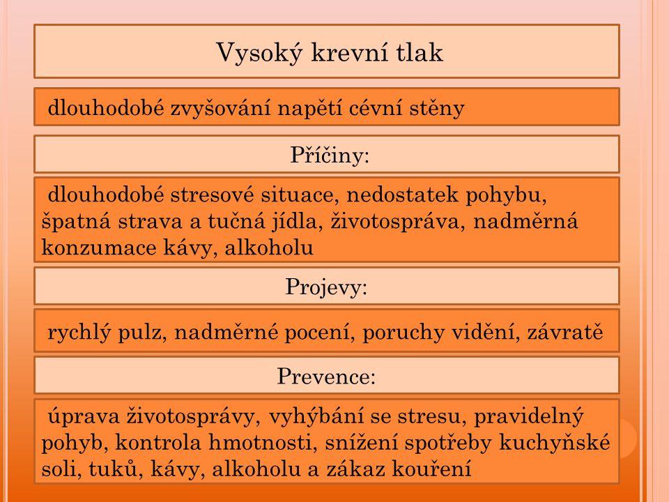 Vysoký krevní tlak Příčiny: dlouhodobé zvyšování napětí cévní stěny dlouhodobé stresové situace, nedostatek pohybu, špatná strava a tučná jídla, životospráva, nadměrná konzumace kávy, alkoholu Projevy: rychlý pulz, nadměrné pocení, poruchy vidění, závratě Prevence: úprava životosprávy, vyhýbání se stresu, pravidelný pohyb, kontrola hmotnosti, snížení spotřeby kuchyňské soli, tuků, kávy, alkoholu a zákaz kouření