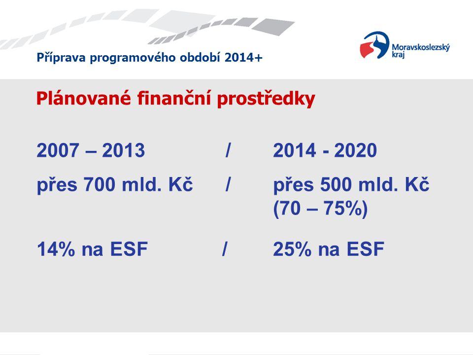 Příprava programového období 2014+ Plánované finanční prostředky přes 700 mld. Kč/ přes 500 mld. Kč (70 – 75%) 2007 – 2013 / 2014 - 2020 14% na ESF /