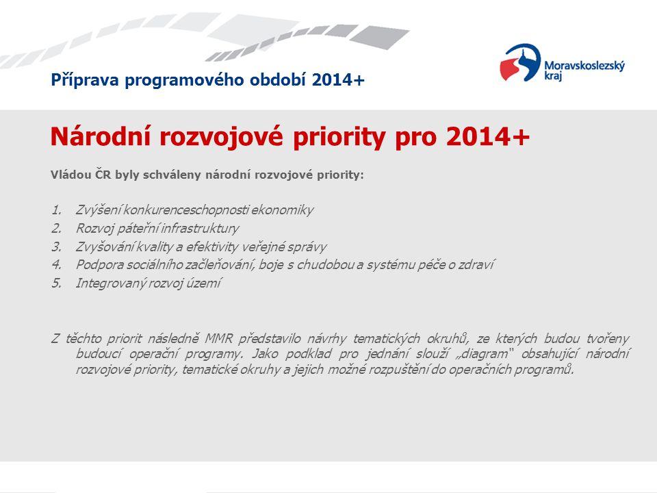 Příprava programového období 2014+ Národní rozvojové priority pro 2014+ Vládou ČR byly schváleny národní rozvojové priority: 1.Zvýšení konkurenceschop