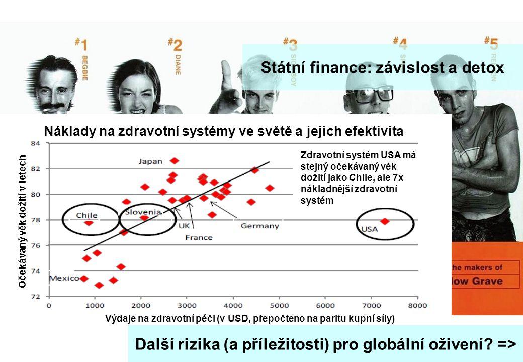 """stránka 10 Makro update - rok zajíce a jestřábích centrálních bank Státní finance: závislost a detox """"Lide umí předpovídat budoucnost jen tehdy, když se shoduje s jejich vlastními přáními a zjevné fakta jsou ignorována, když jsou nepříjemné George Orwell Náklady na zdravotní systémy ve světě a jejich efektivita Zdravotní systém USA má stejný očekávaný věk dožití jako Chile, ale 7x nákladnější zdravotní systém Očekávaný věk dožití v letech Výdaje na zdravotní péči (v USD, přepočteno na paritu kupní síly) Další rizika (a příležitosti) pro globální oživení."""