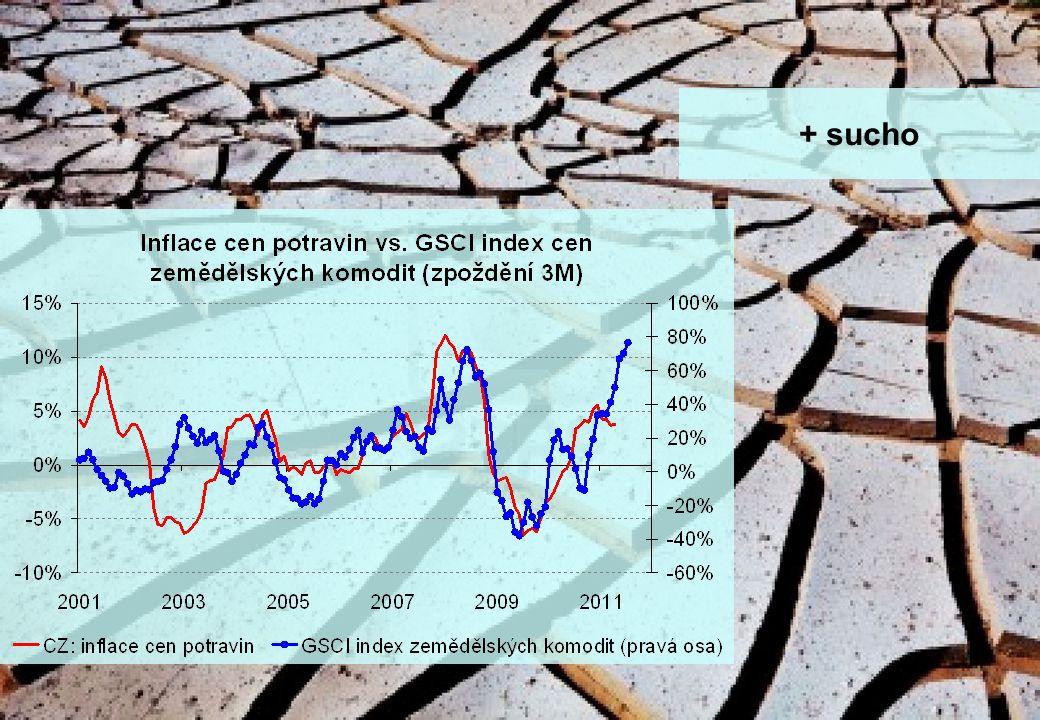 stránka 14 Makro update - rok zajíce a jestřábích centrálních bank + sucho