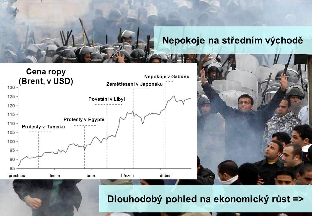 stránka 16 Makro update - rok zajíce a jestřábích centrálních bank Nepokoje na středním východě Cena ropy (Brent, v USD) Protesty v Tunisku Protesty v Egyptě Povstání v Libyi Zemětřesení v Japonsku Nepokoje v Gabunu prosinecledenúnorbřezenduben Dlouhodobý pohled na ekonomický růst =>