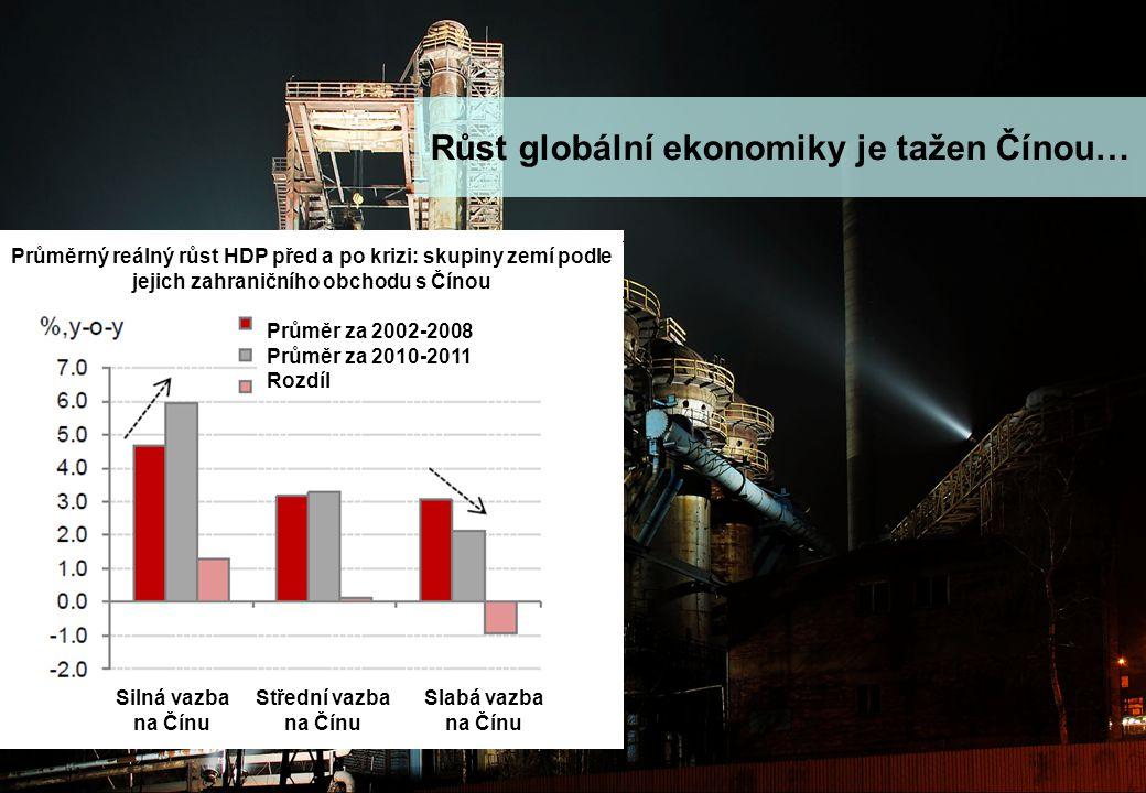 stránka 6 Makro update - rok zajíce a jestřábích centrálních bank Růst globální ekonomiky je tažen Čínou… Průměrný reálný růst HDP před a po krizi: skupiny zemí podle jejich zahraničního obchodu s Čínou Silná vazba na Čínu Střední vazba na Čínu Slabá vazba na Čínu Průměr za 2002-2008 Průměr za 2010-2011 Rozdíl