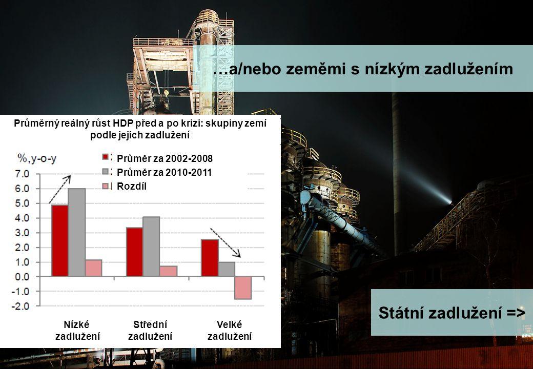 stránka 7 Makro update - rok zajíce a jestřábích centrálních bank …a/nebo zeměmi s nízkým zadlužením Státní zadlužení => Průměrný reálný růst HDP před a po krizi: skupiny zemí podle jejich zadlužení Nízké zadlužení Střední zadlužení Velké zadlužení Průměr za 2002-2008 Průměr za 2010-2011 Rozdíl