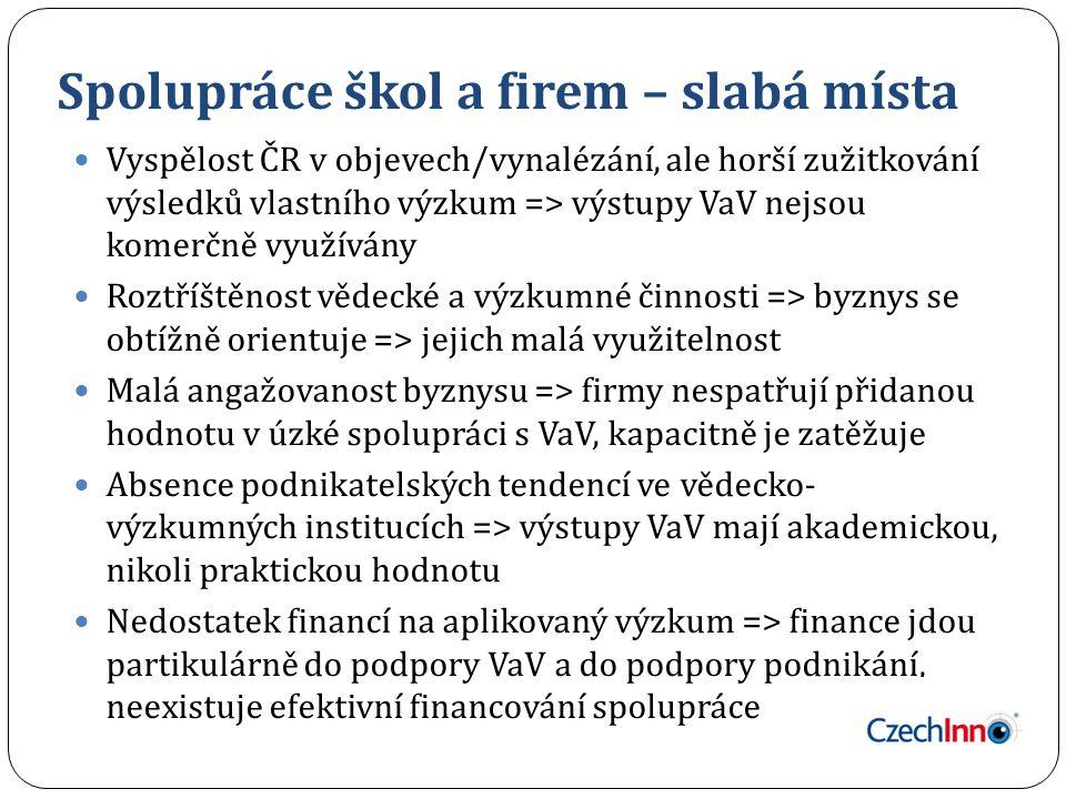 Spolupráce škol a firem – slabá místa Vyspělost ČR v objevech/vynalézání, ale horší zužitkování výsledků vlastního výzkum => výstupy VaV nejsou komerč