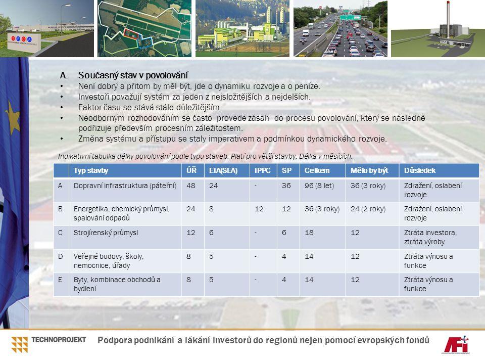 Typ stavbyÚŘEIA(SEA)IPPCSPCelkemMělo by býtDůsledek ADopravní infrastruktura (páteřní)4824-3696 (8 let)36 (3 roky)Zdražení, oslabení rozvoje BEnergeti