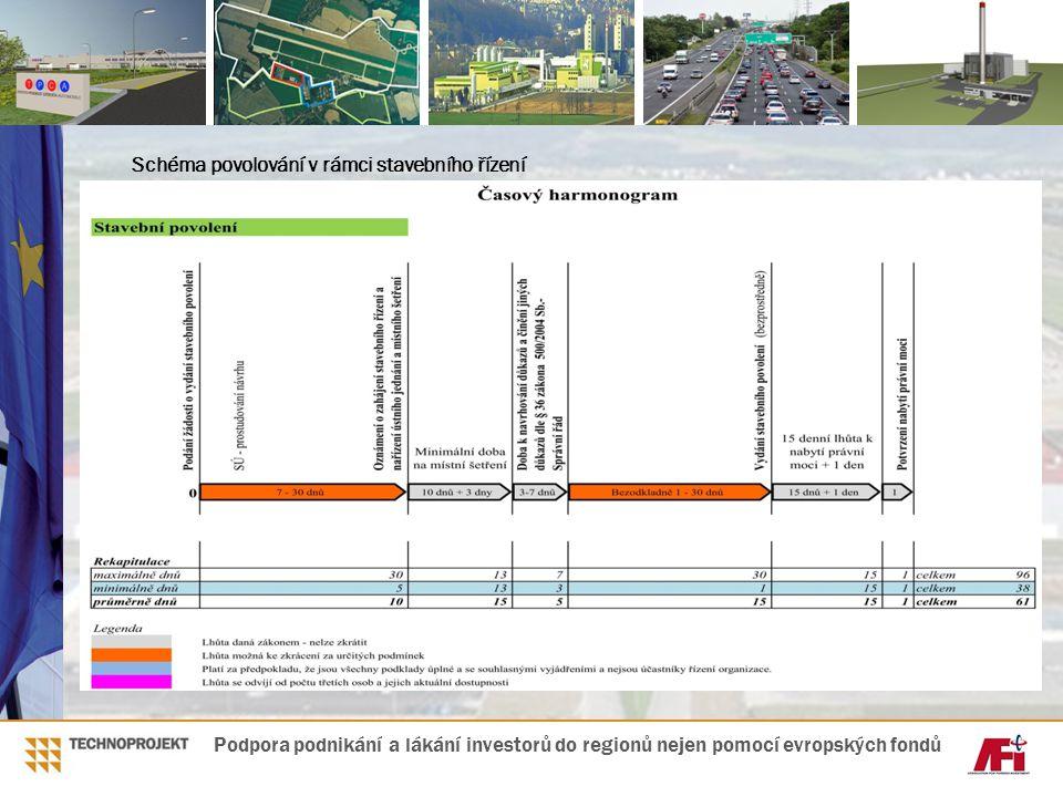 Schéma povolování v rámci stavebního řízení Podpora podnikání a lákání investorů do regionů nejen pomocí evropských fondů
